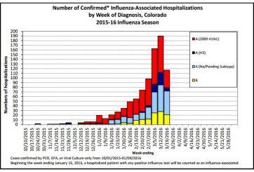 Cientos de casos de influenza en Colorado