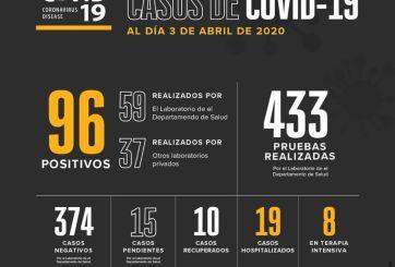 Ya son 96 casos de Coronavirus en El Paso