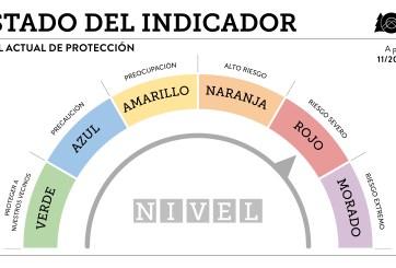 Condado El Paso pasará a nivel rojo en indicador de COVID-19 de Colorado