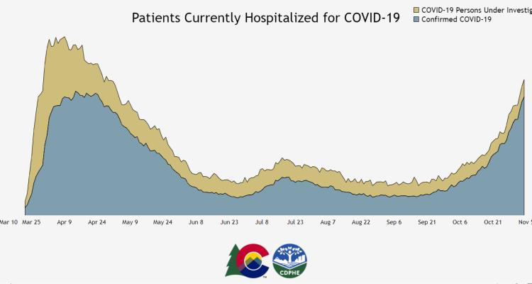 Gob Polis: 1 de cada 100 personas en Denver es contagiosa con COVID-19