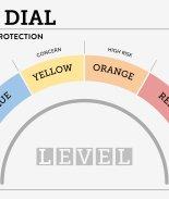 5 condados más pasan al 'nivel rojo' en indicador de COVID-19