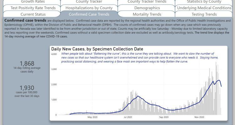 REPORTE DE JUEVES: 50 decesos adicionales, 1,824 hospitalizaciones