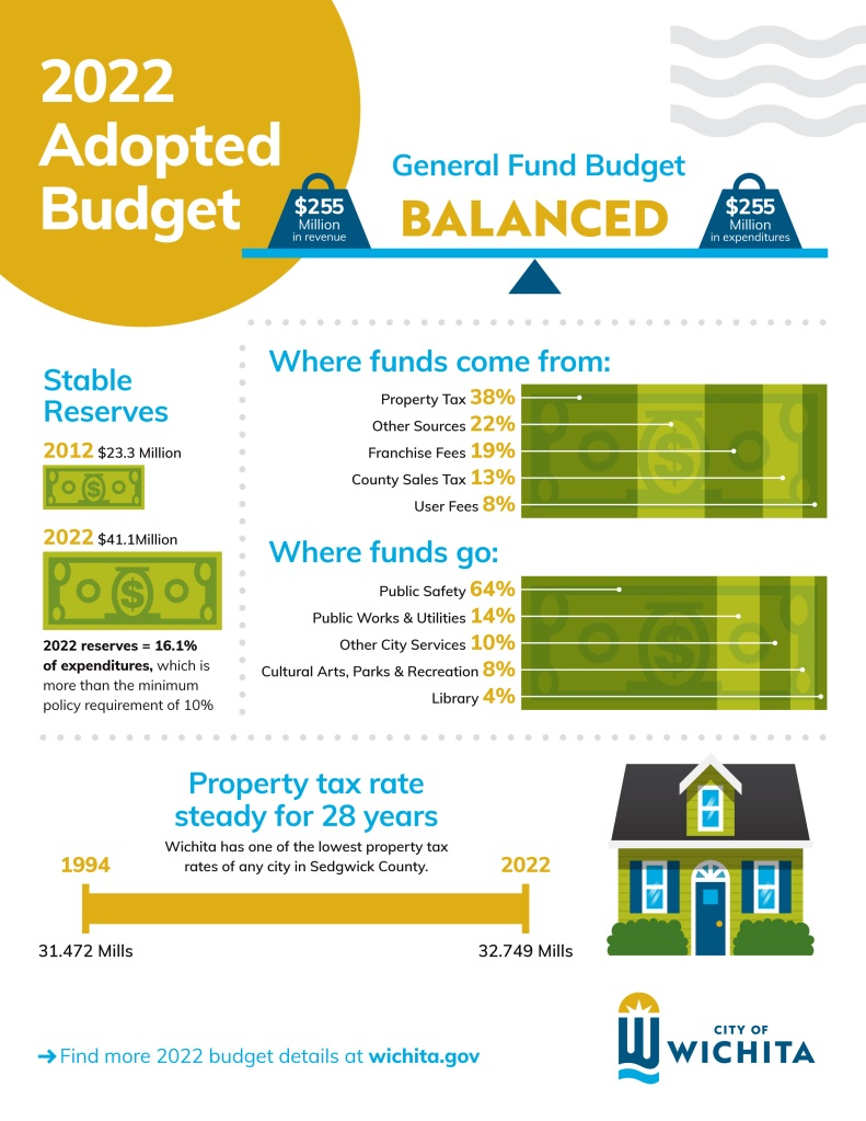Presupuesto de la ciudad de Wichita